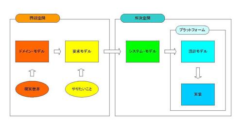 Simple Modeling モデル変換/作業の流れ