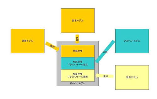 Simple Modeling ドメイン・モデルをハブとした連携