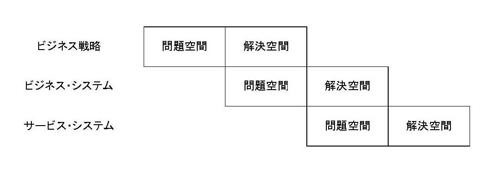 企業システム・モデリングの3階層構造