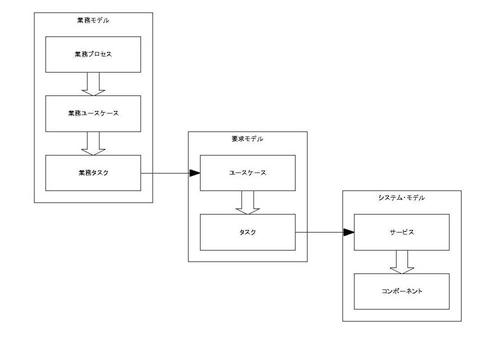 Simple Modeling 軸となるモデル連携