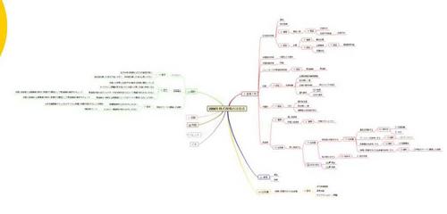 マインドマップによるモデル記述