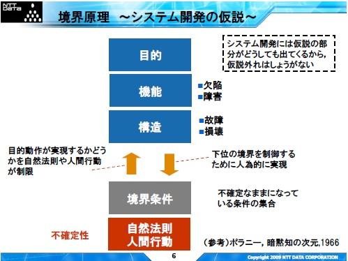 境界原理 〜システム開発の仮説〜