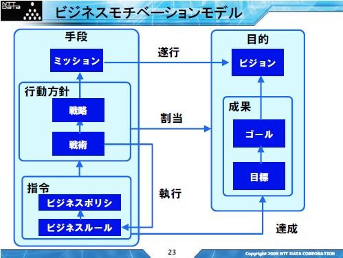ビジネスモチベーションモデル