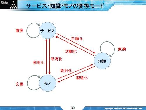 サービス・知識・モノの変換モード