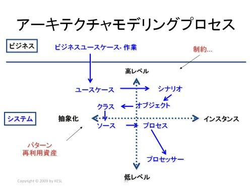 アーキテクチャモデリングプロセス