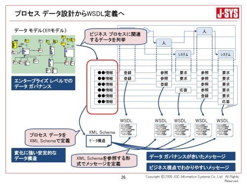 プロセスデータ設計からWSDL定義へ