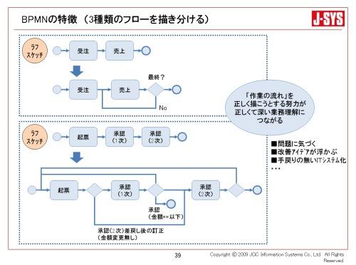 BPMNの特徴(3種類のフローを描き分ける)