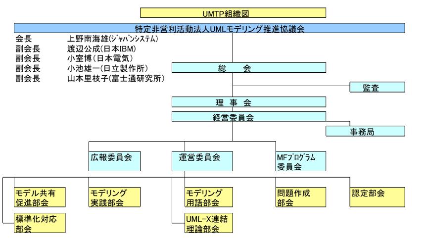 2019年度UMTP組織図